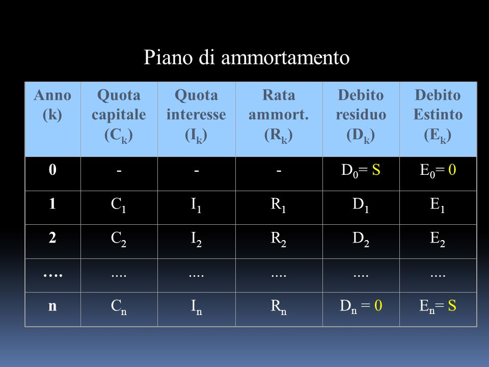 Piano di ammortamento Anno (k) Quota capitale (Ck) Quota interesse