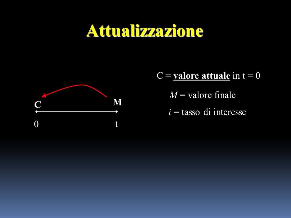 Attualizzazione C = valore attuale in t = 0 M = valore finale M C