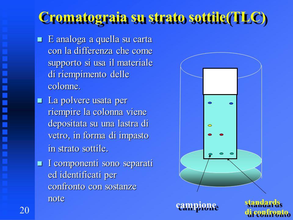 Cromatograia su strato sottile(TLC)