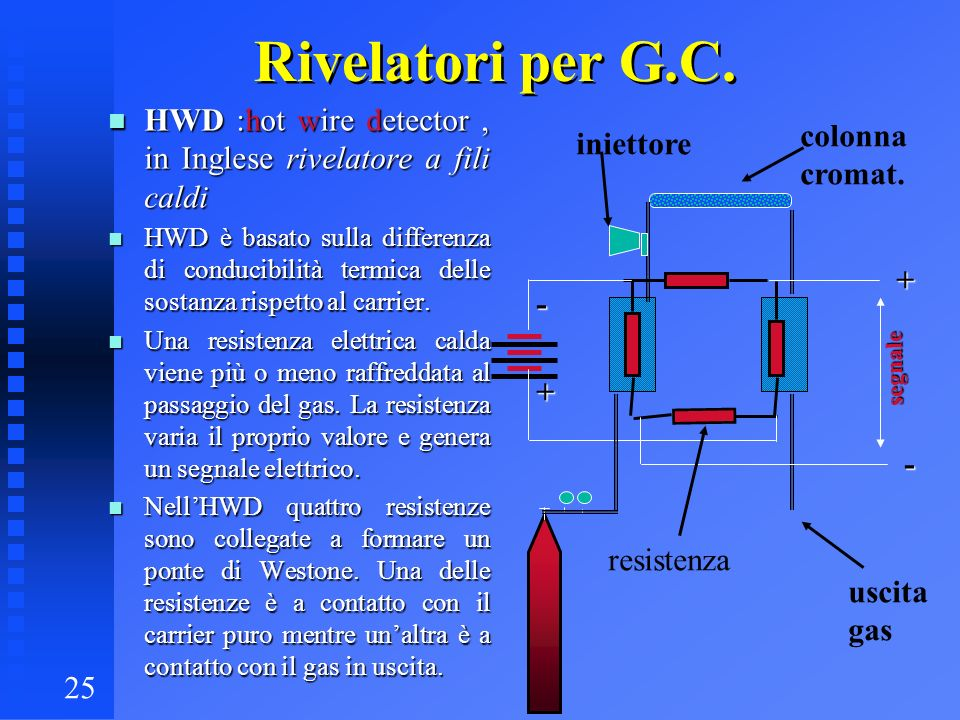 Rivelatori per G.C. HWD :hot wire detector , in Inglese rivelatore a fili caldi.