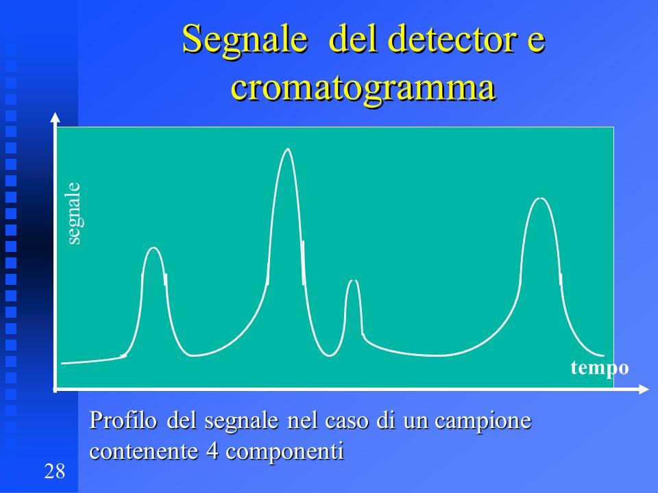 Segnale del detector e cromatogramma
