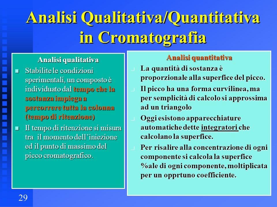 Analisi Qualitativa/Quantitativa in Cromatografia