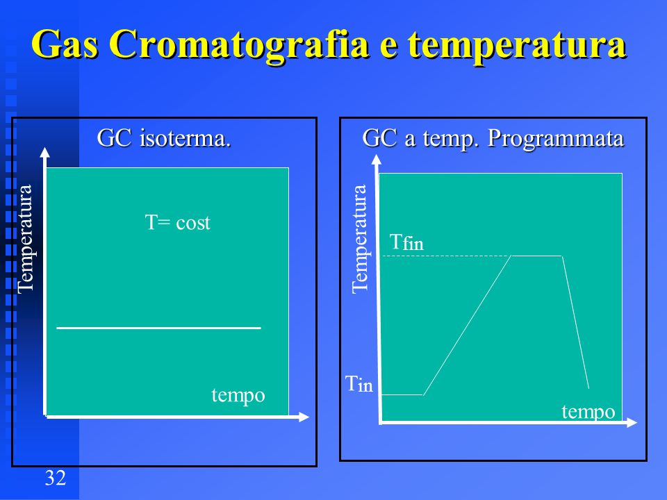 Gas Cromatografia e temperatura