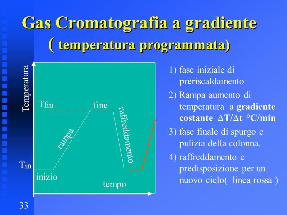 Gas Cromatografia a gradiente ( temperatura programmata)