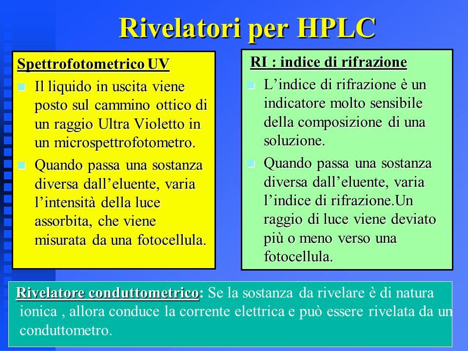 Rivelatori per HPLC RI : indice di rifrazione Spettrofotometrico UV