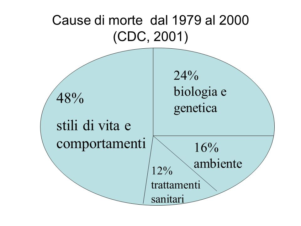 Cause di morte dal 1979 al 2000 (CDC, 2001)
