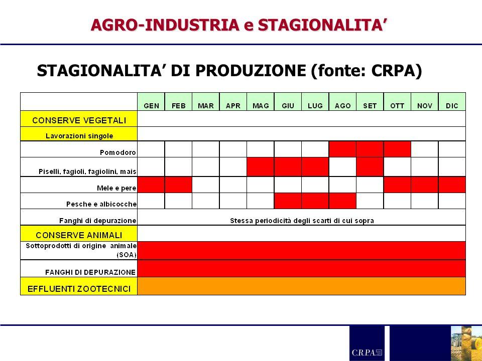 AGRO-INDUSTRIA e STAGIONALITA'