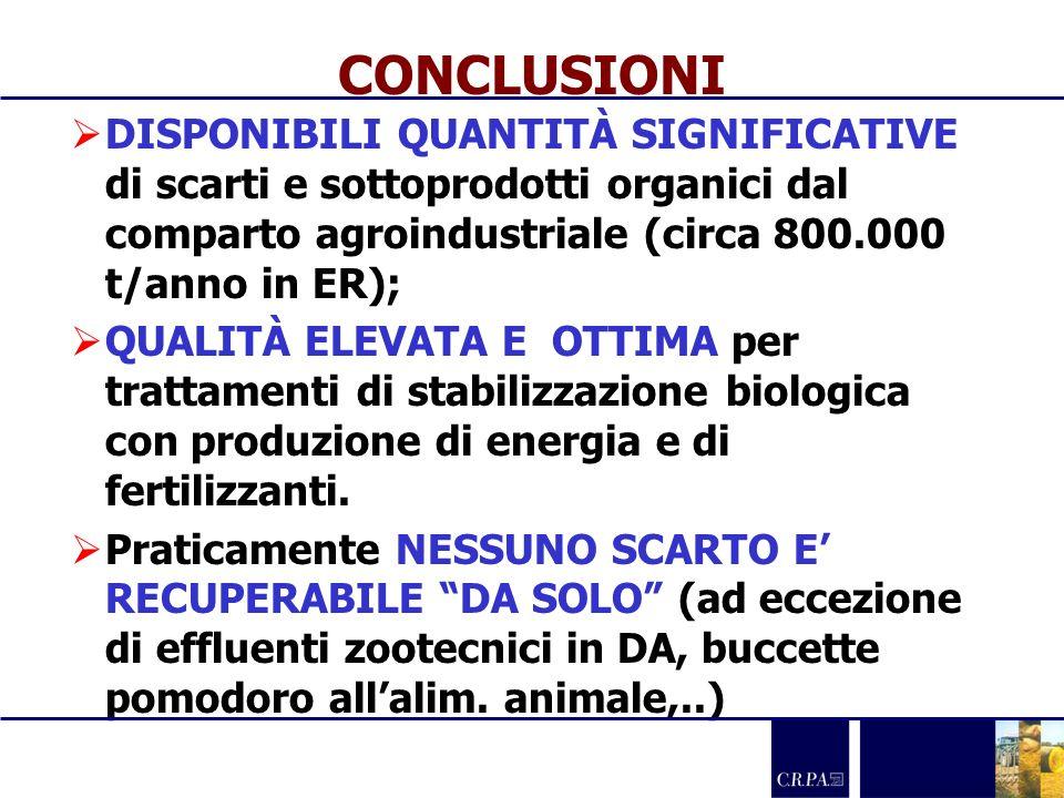 CONCLUSIONI DISPONIBILI QUANTITÀ SIGNIFICATIVE di scarti e sottoprodotti organici dal comparto agroindustriale (circa 800.000 t/anno in ER);