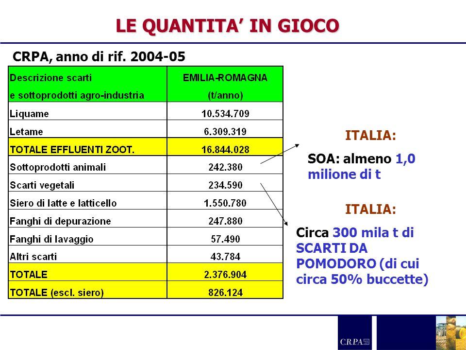 LE QUANTITA' IN GIOCO CRPA, anno di rif. 2004-05 ITALIA: