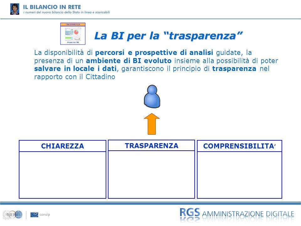 La BI per la trasparenza