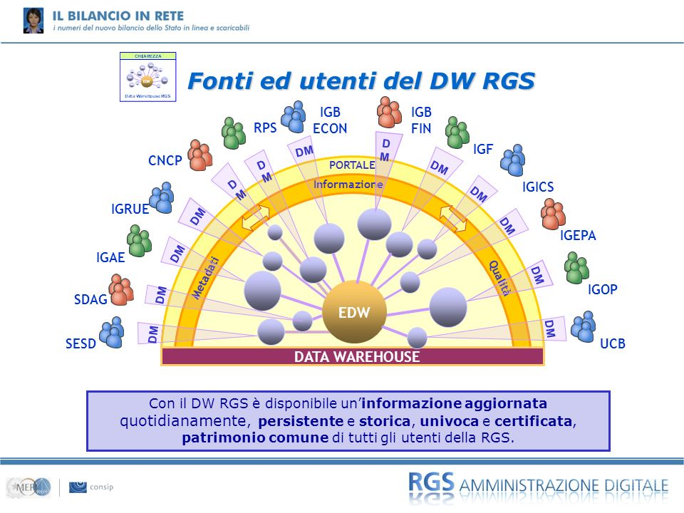 Fonti ed utenti del DW RGS