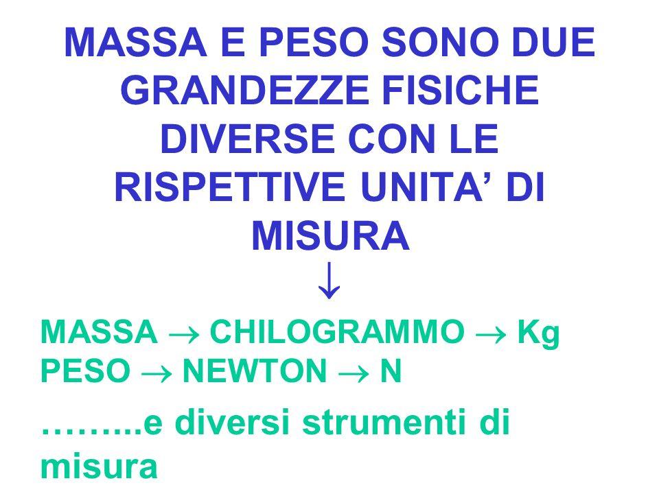 MASSA E PESO SONO DUE GRANDEZZE FISICHE DIVERSE CON LE RISPETTIVE UNITA' DI MISURA 