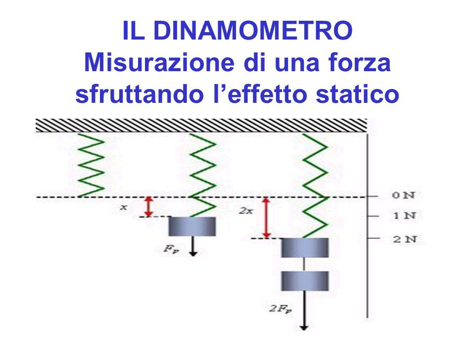 IL DINAMOMETRO Misurazione di una forza sfruttando l'effetto statico