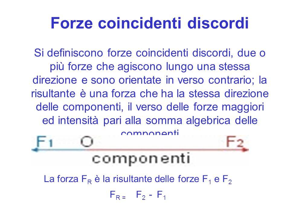 La forza FR è la risultante delle forze F1 e F2