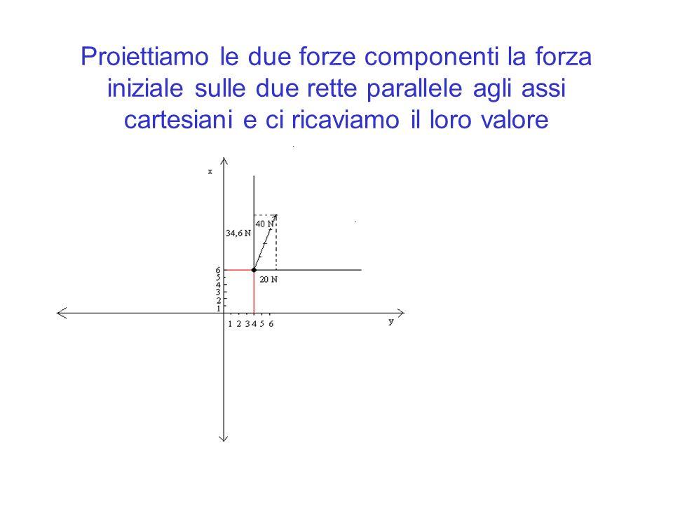 Proiettiamo le due forze componenti la forza iniziale sulle due rette parallele agli assi cartesiani e ci ricaviamo il loro valore