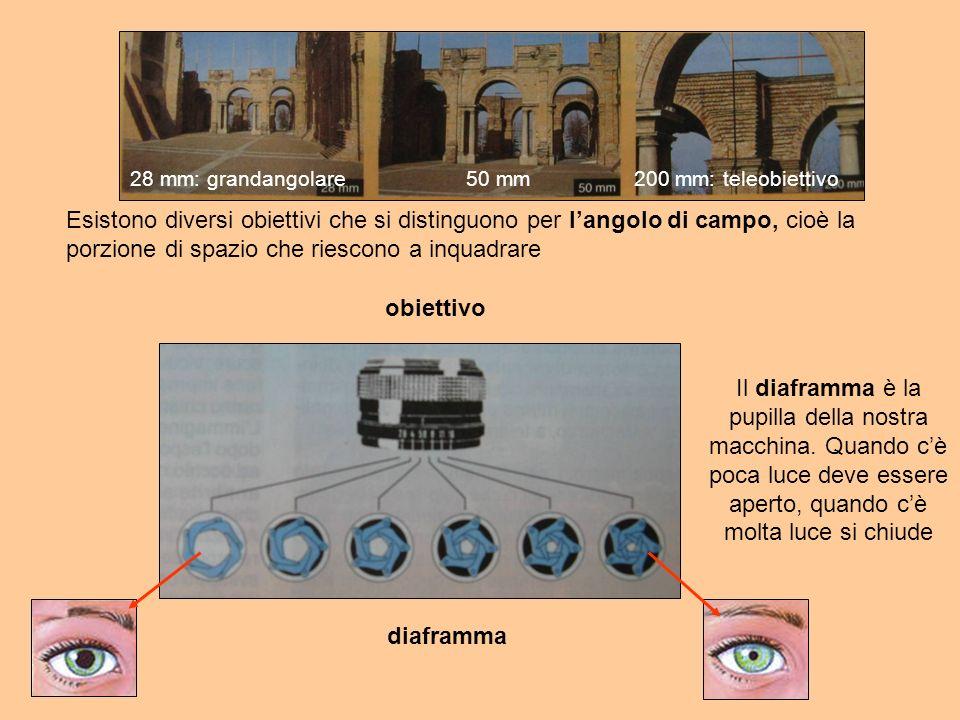 28 mm: grandangolare 50 mm. 200 mm: teleobiettivo.