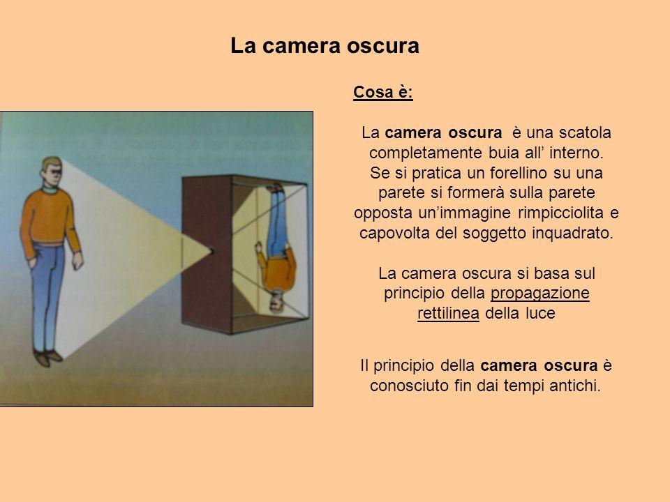 La camera oscura Cosa è:
