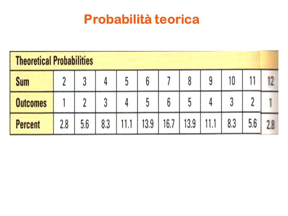 Probabilità teorica