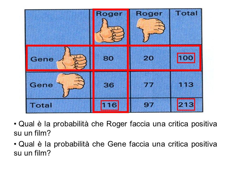 Qual è la probabilità che Roger faccia una critica positiva su un film