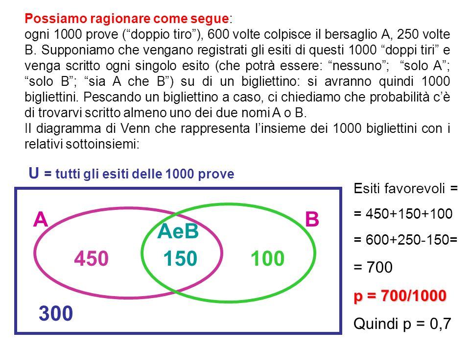 150 100 450 A B AeB 300 U = tutti gli esiti delle 1000 prove = 700