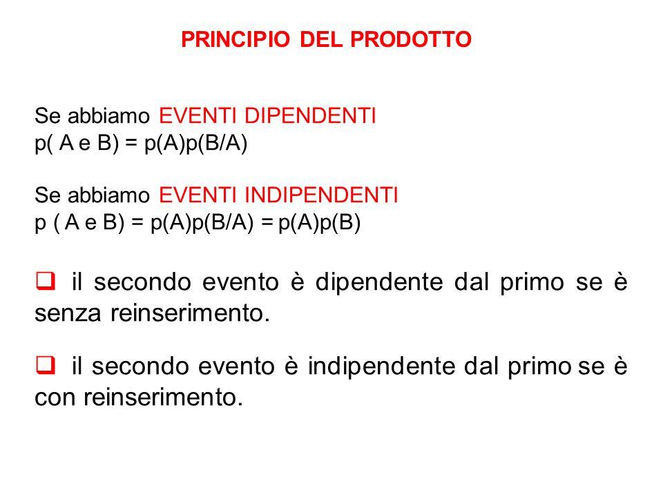 PRINCIPIO DEL PRODOTTO