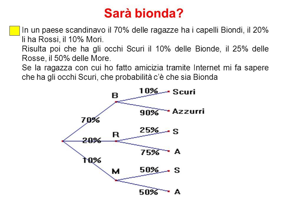 Sarà bionda In un paese scandinavo il 70% delle ragazze ha i capelli Biondi, il 20% li ha Rossi, il 10% Mori.