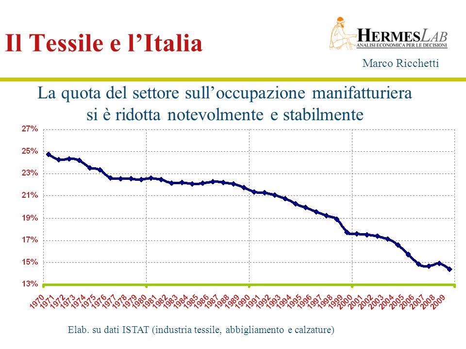 Il Tessile e l'Italia La quota del settore sull'occupazione manifatturiera. si è ridotta notevolmente e stabilmente.