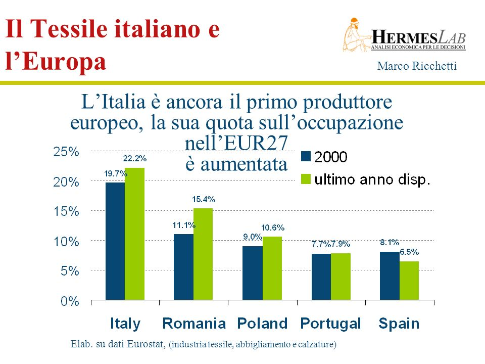 Il Tessile italiano e l'Europa