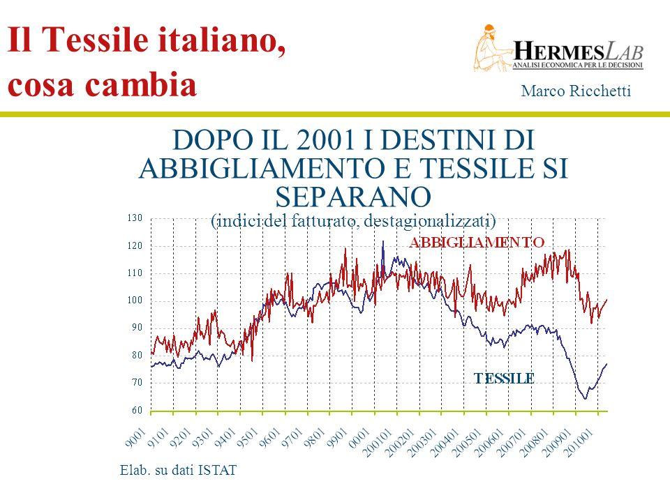 Il Tessile italiano, cosa cambia