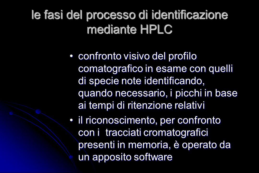le fasi del processo di identificazione mediante HPLC