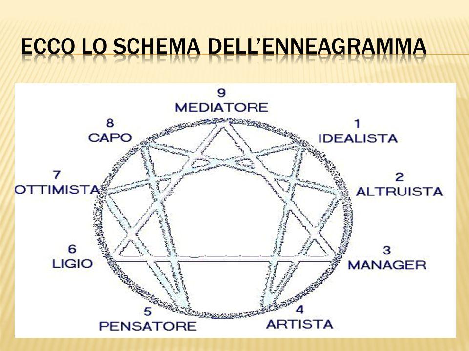 ECCO Lo Schema dell'enneagramma