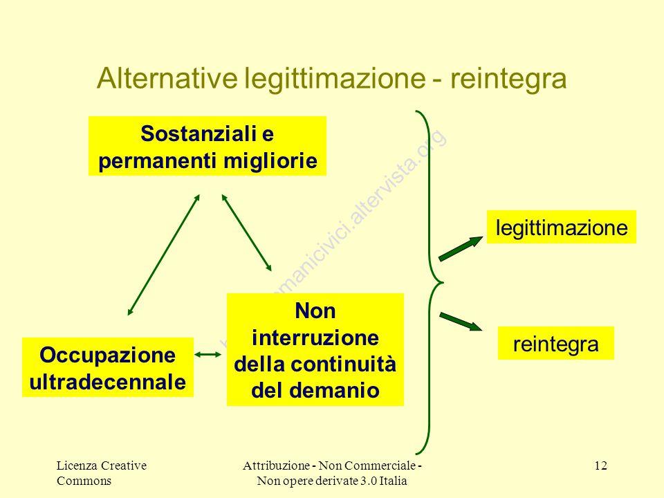 Alternative legittimazione - reintegra