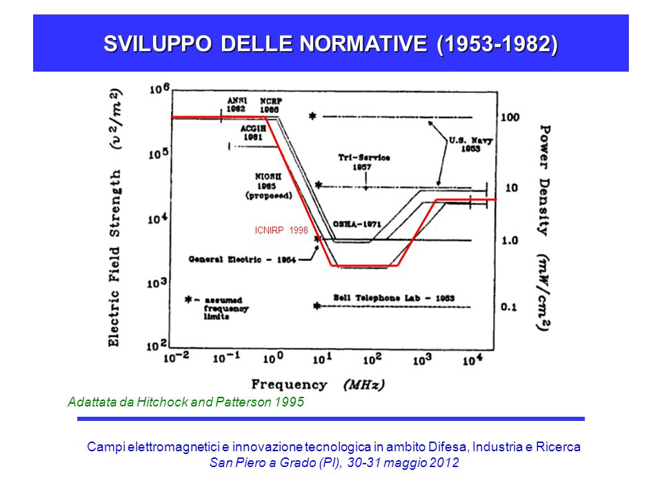 SVILUPPO DELLE NORMATIVE (1953-1982)