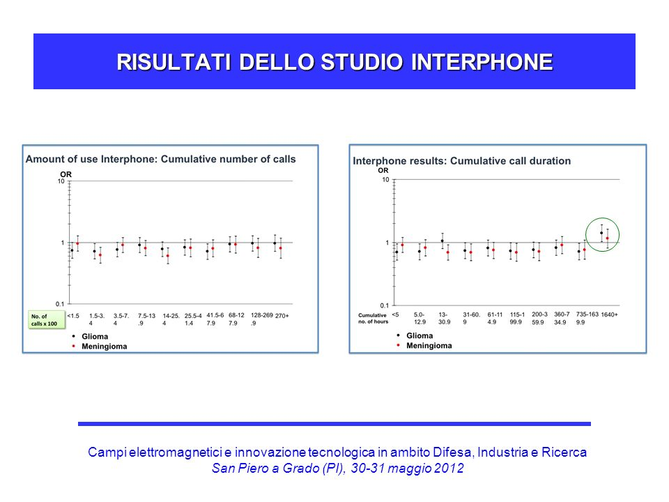 RISULTATI DELLO STUDIO INTERPHONE