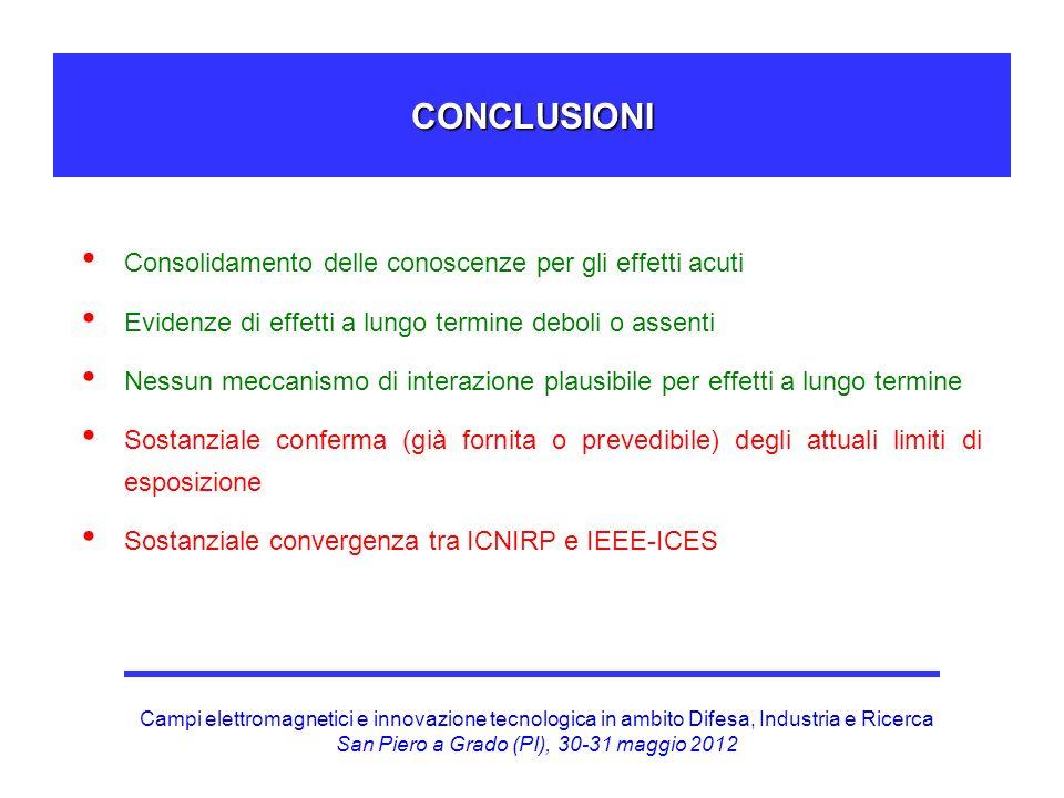 CONCLUSIONI Consolidamento delle conoscenze per gli effetti acuti