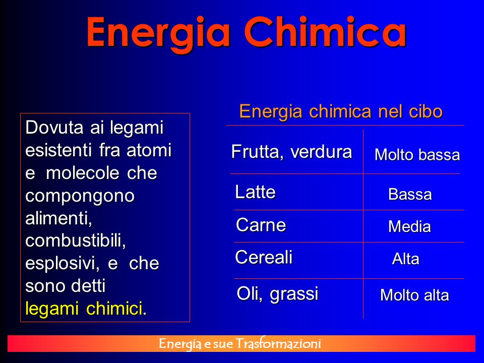 Energia Chimica Energia chimica nel cibo