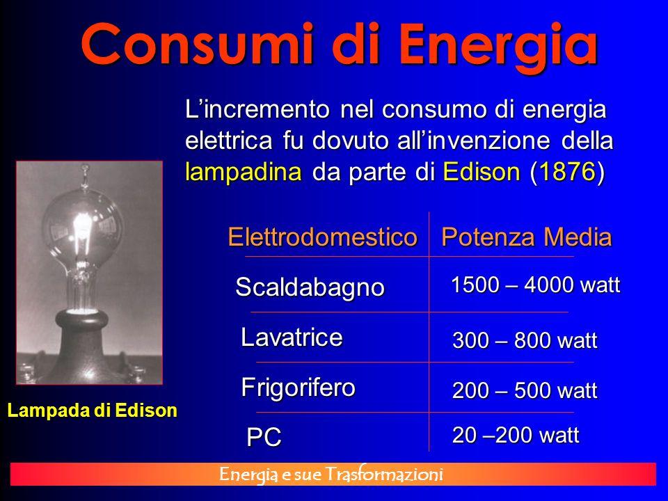 Consumi di Energia L'incremento nel consumo di energia elettrica fu dovuto all'invenzione della lampadina da parte di Edison (1876)