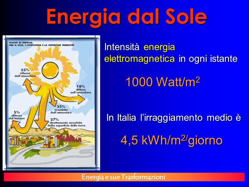 Energia dal Sole 1000 Watt/m2 4,5 kWh/m2/giorno