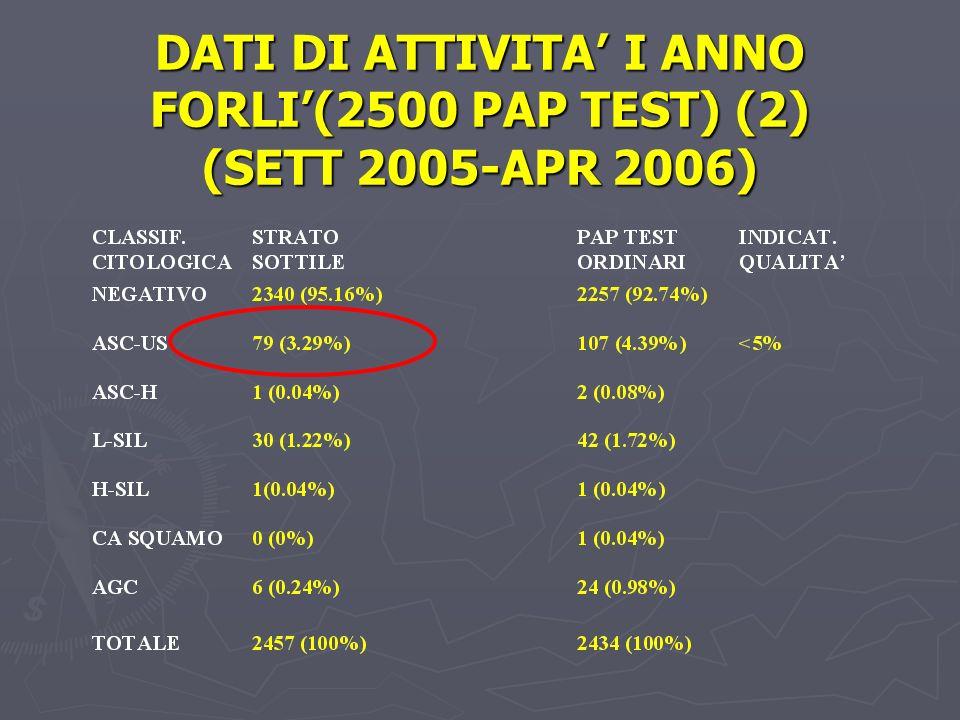DATI DI ATTIVITA' I ANNO FORLI'(2500 PAP TEST) (2) (SETT 2005-APR 2006)