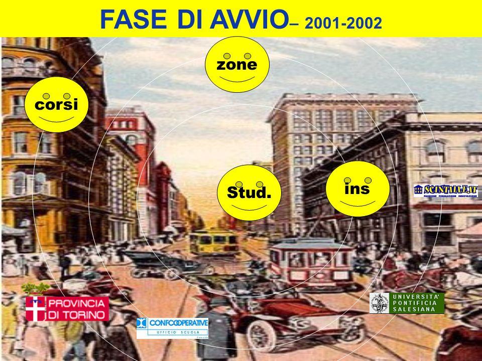 FASE DI AVVIO– 2001-2002 zone corsi ins Stud.