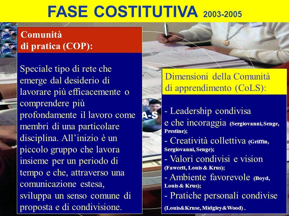 FASE COSTITUTIVA 2003-2005 Comunità di pratica (COP):