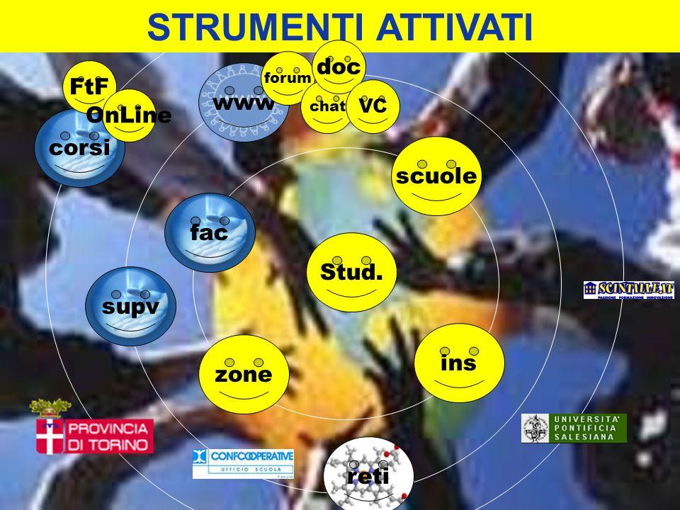 STRUMENTI ATTIVATI doc FtF www OnLine corsi scuole fac Stud. supv ins