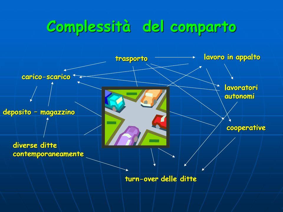 Complessità del comparto