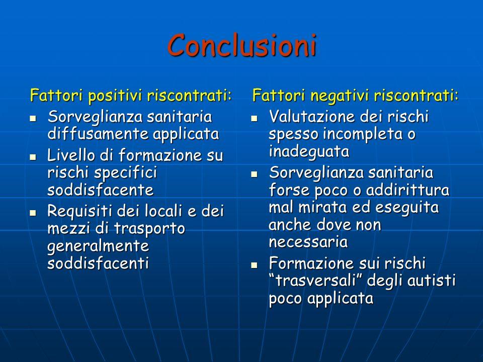 Conclusioni Fattori positivi riscontrati: