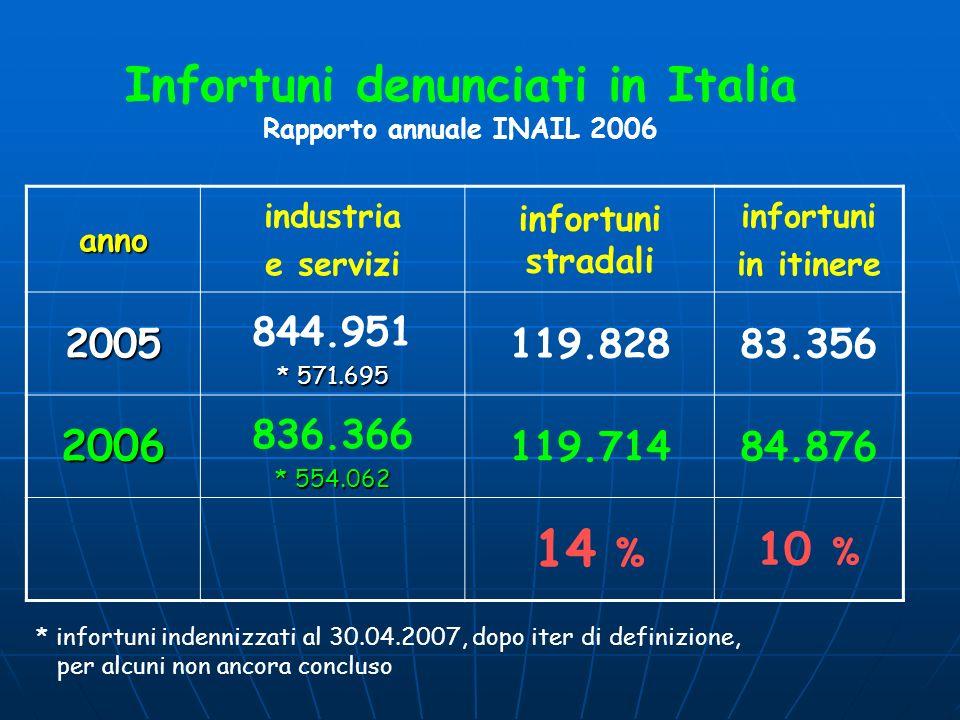Infortuni denunciati in Italia Rapporto annuale INAIL 2006