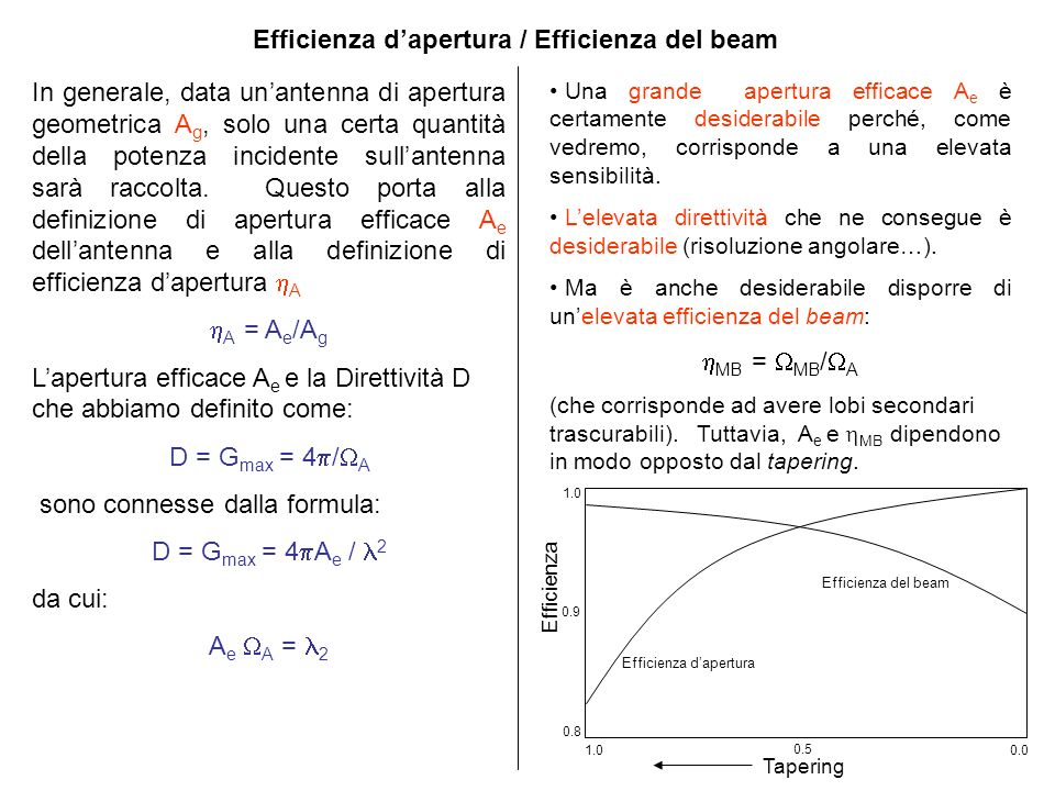 Efficienza d'apertura / Efficienza del beam