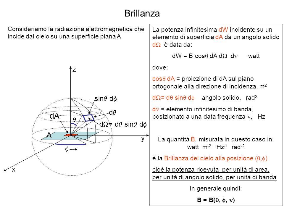 La quantità B, misurata in questo caso in: watt m-2 Hz-1 rad-2