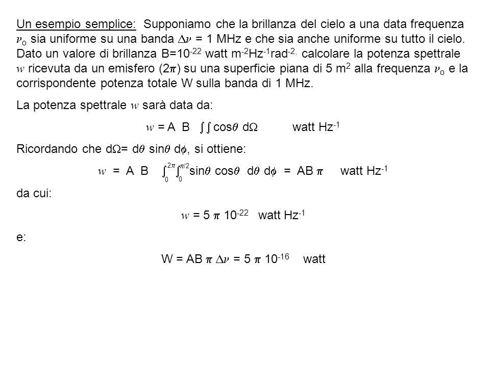 w = A B   sin cos d d = AB  watt Hz-1
