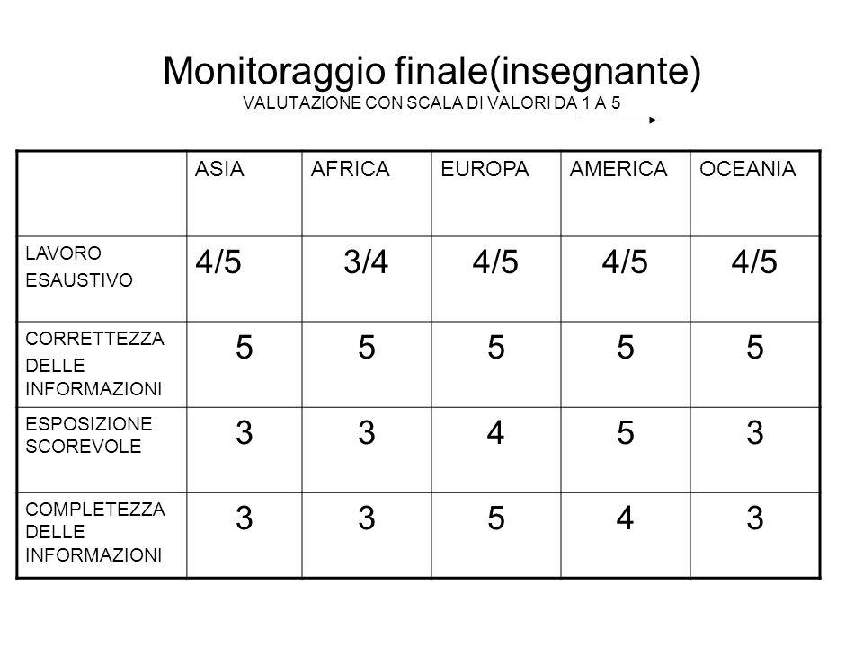 Monitoraggio finale(insegnante) VALUTAZIONE CON SCALA DI VALORI DA 1 A 5