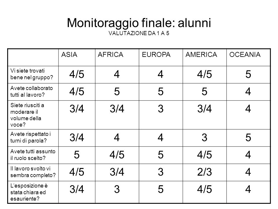 Monitoraggio finale: alunni VALUTAZIONE DA 1 A 5